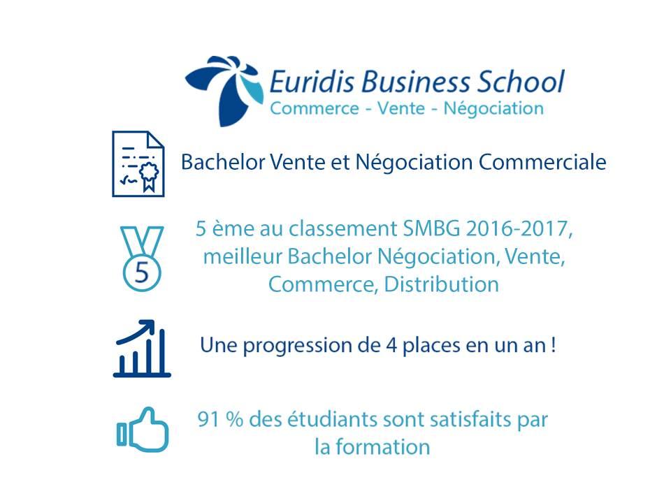 Classement SMBG 2016 Bachelor Vente et Négociation Commerciale