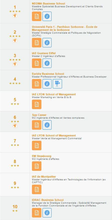 Euridis Business School se classe 5 ème des meilleurs bachelors dans le classement SMBG 2016