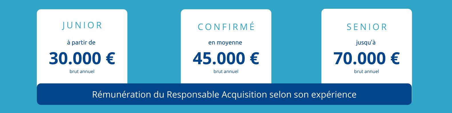 euridis-ecole-de-commerce-vente-marketing-page-metier-responsable-acquisition-salaire-metiers-du-web