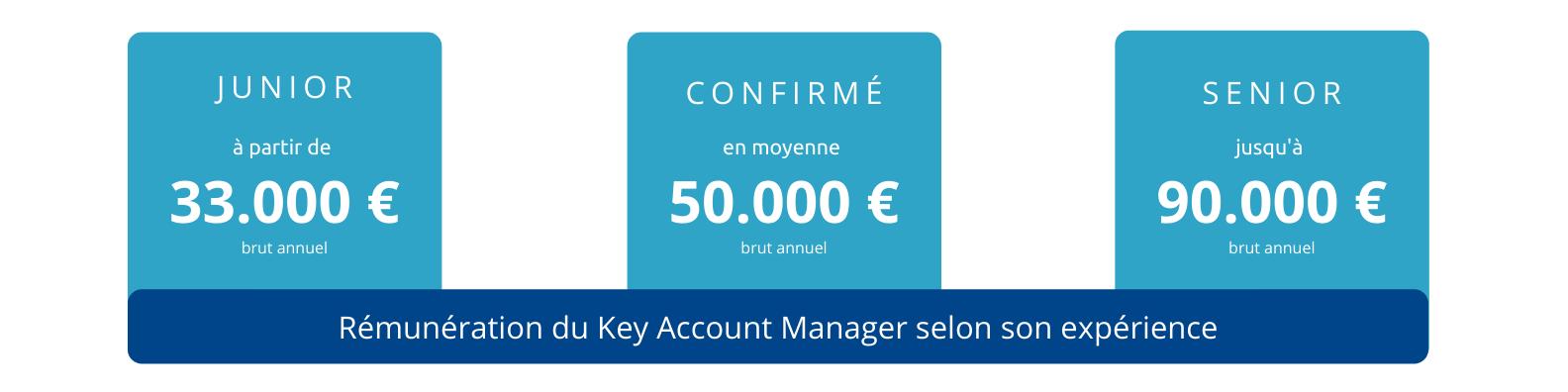 euridis-ecole-de-commerce-vente-marketing-page-metier-key-account-manager-salaire-metiers-du-web