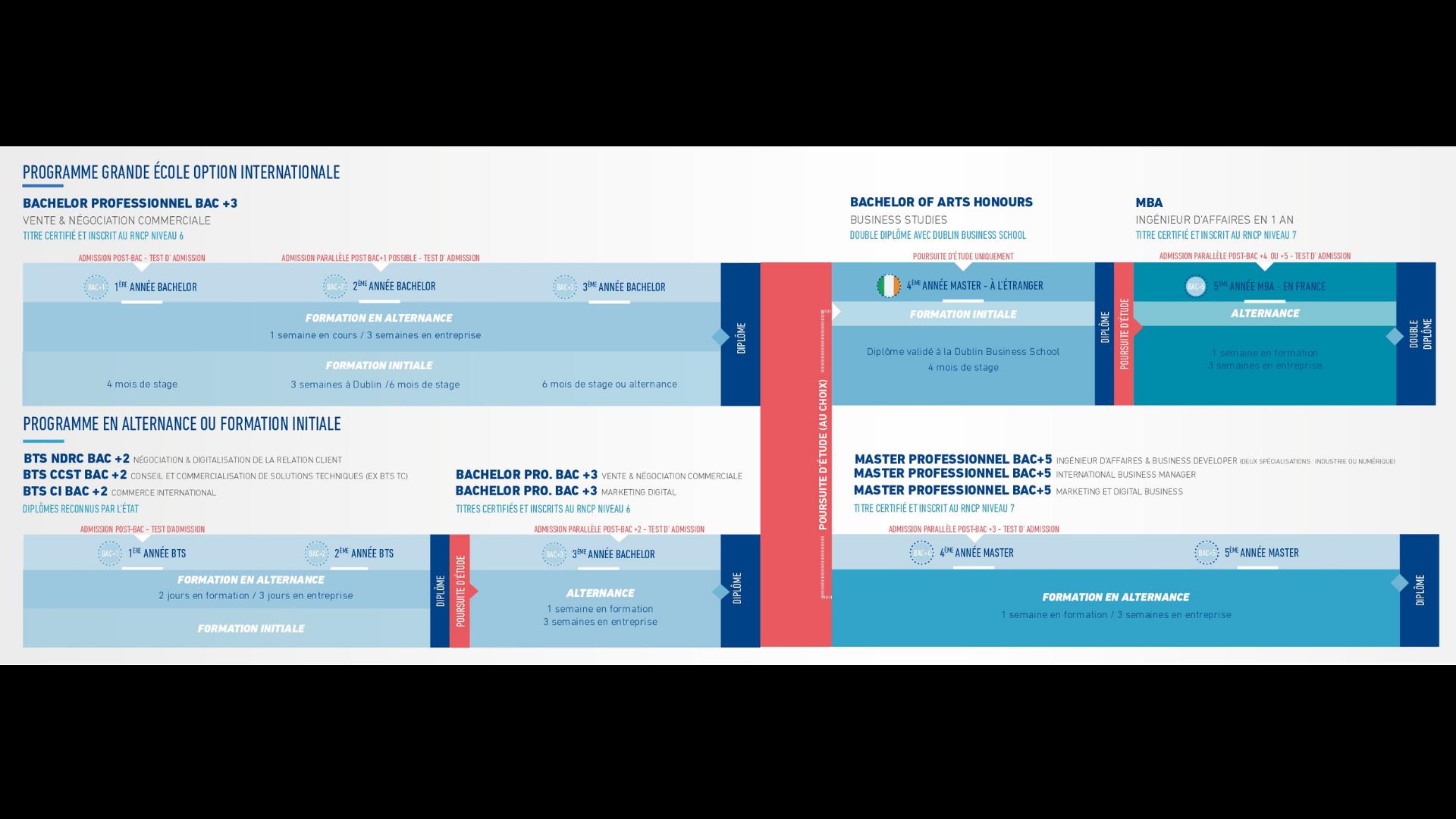 formations-euridis-business-school-ecole-de-commerce-vente-marketing-digital-international